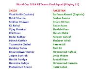 World Cup 2019 All Teams Final Squad (11 Player List)  Final Team Squads for World Cup 2019  INDIA TEAM SQUAD Virat Kohli (Captain)  Rohit Sharma  Shikhar Dhawan  KL Rahul  Vijay Shankar  MS Dhoni  Kedar Jadhav  Dinesh Karthik  Yuzvendra Chahal  Kuldeep Yadav  Bhuvneshwar Kumar  Jasprit Bumrah  Hardik Pandya  Ravindra Jadeja  Mohammed Shami  PAKISTAN TEAM SQUAD Sarfaraz Ahmed (Captain)  Fakhar Zaman  Imam-Ul-Haq  Babar Azam  Shadab Khan  Shoaib Malik  Faheem Ashraf  Shaheen Afridi  Hassan Ali  Abid Ali  Mohammad Hafeez  Imad Wasim  Junaid Khan  Mohammad Hasnain  Haris Sohail      AUSTRALIA TEAM SQUAD Aaron Finch (Captain)  Jason Behrendorff  Alex Carey  Nathan Coulter-Nile  Pat Cummins  Usman Khawaja  Nathan Lyon  Shaun Marsh  Glenn Maxwell  Jhye Richardson  Steve Smith  Mitchell Starc  Marcus Stoinis  David Warner  Adam Zampa   SOUTH AFRICA TEAM SQUAD Faf du Plessis (Captain)  JP Duminy  David Miller  Dale Steyn  Andile Phehlukwayo  Imran Tahir  Kagiso Rabada  Dwaine Pretorius  Quinton de Kock  Anrich Nortje  Lungi Ngidi  Aiden Markram  Rassie van der Dussen Hashim Amla  Tabraiz Shamsi   ENGLAND TEAM SQUAD Eoin Morgan (Captain)  Moeen Ali  Jonny Bairstow  Jos Buttler  Tom Curran  Joe Denly  Alex Hales  Liam Plunkett Adil Rashid Joe Root  Jason Roy  Ben Stokes  David Willey  Chris Woakes  Mark Wood   NEW ZEALAND TEAM SQUAD Kane Williamson (Captain)  Tom Blundell  Trent Boult  Colin de Grandhomme  Lockie Ferguson  Martin Guptill  Matt Henry  Tom Latham  Colin Munro  Jimmy Neesham  Henry Nicholls  Mitchell Santner  Ish Sodhi  Tim Southee Ross Taylor   SRI LANKA TEAM SQUAD Dimuth Karunaratne (Captain)  Angelo Mathews Lasith Malinga  Kusal Perera  Lahiru Thirimanne  Avishka Fernando  Kusal Mendis  Dhananjaya de Silva  Jefferey Vandersay Thisara Perera  Isuru Udana  Suranga Lakmal  Nuwan Pradeep  Jeewan Mendis  Milinda Siriwardana BANGLADESH TEAM SQUAD Mashrafe Bin Mortaza (Captain)  Tamim Iqbal  Liton Das  Soumya Sarkar  Mushfiqur Rahim (wk)  Mahmudullah  Shakib Al Hasa