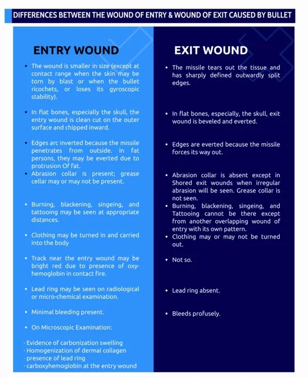 DIFFERENCES BETWEEN THE WOUND OF ENTRY AND WOUND OF EXIT CAUSED BY BULLET