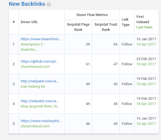 Serpstat review- check backlinks
