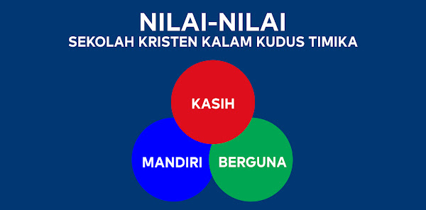 Nilai Inti (Core Value)