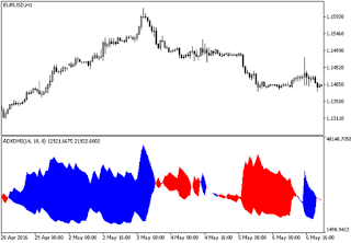Volume profile range v6.0 forex mt5 indicator