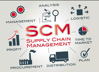 What is supply chain management? (scm)