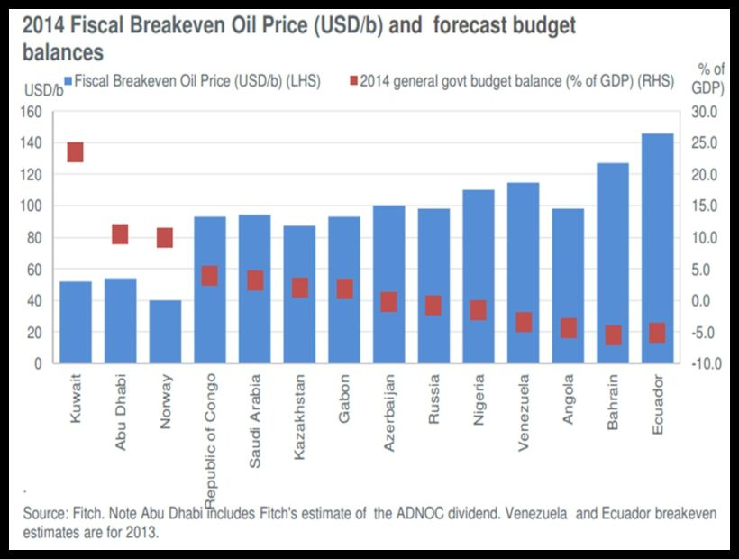 BACCI-Oil-Glut-Low-Prices-Problematic-Fiscal-Budgets-5-Feb-2016