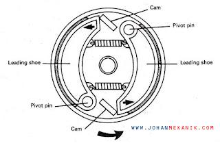 rem tromol adalah sistem pengereman pada sepeda motor yang cara kerja penggerak remnya men Jenis-jenis Rem Tromol Sepeda Motor