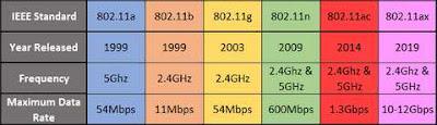 Tabel sejarah wifi