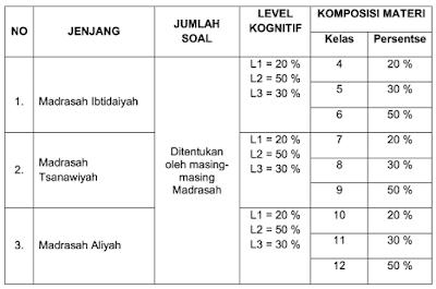 Kisi-kisi Ujian Madrasah Pendidikan Agama Islam dan Bahasa Arab jenjang MI, MTs dan MA/MAK