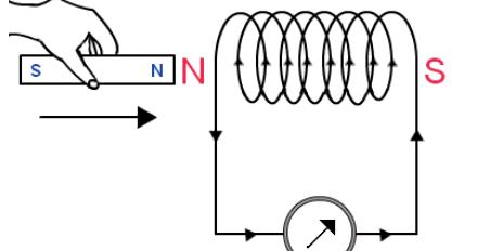 Electromagnetic Induction Diagram Work Diagram Wiring