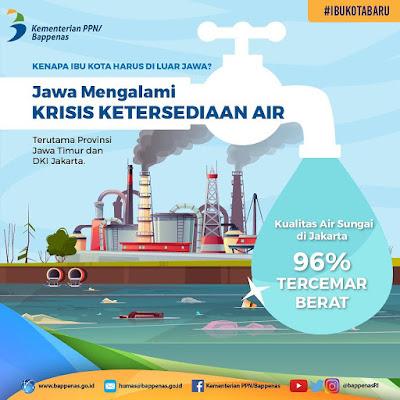 ibu kota indonesia pindah