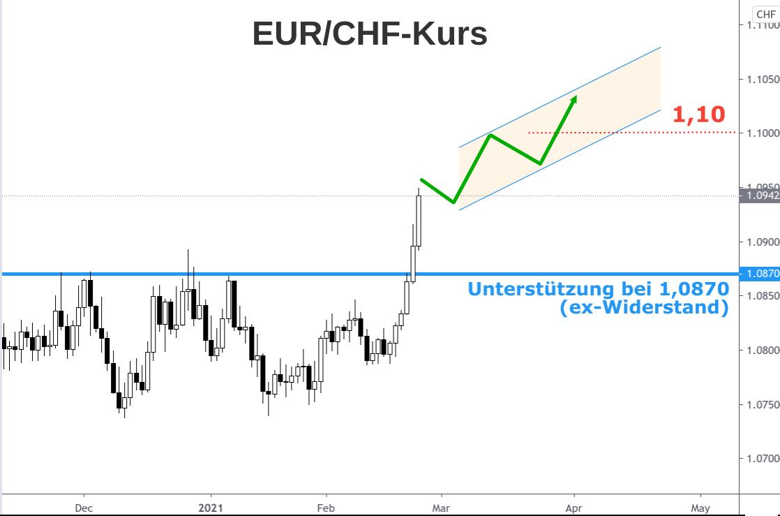 Kerzenchart steiler Anstieg des EUR/CHF-Kurses im Februar 2021