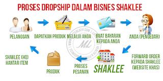 Dropship Murah Tanpa Modal Terpercaya Cara Mudah dan Berjaya