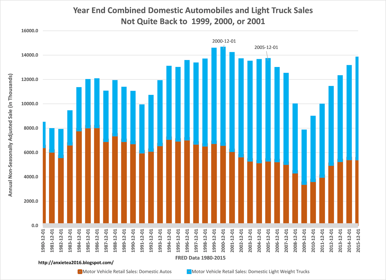 Annual Domestic Truck Sales Rolling - Car Sales Cresting