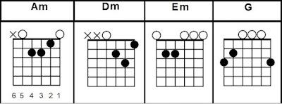 Am Dm Em G easy guitar chords song beginners
