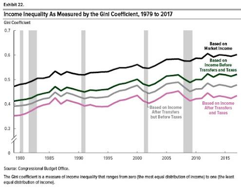Desigualdade de renda nos EUA, de acordo com CBO 4