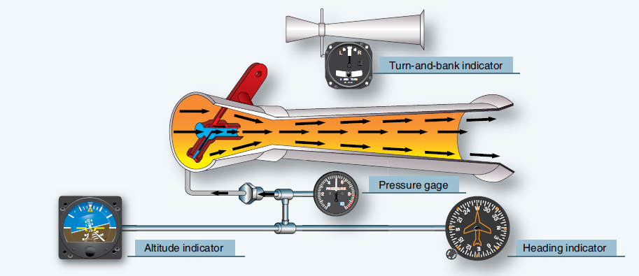 sources of power for gyroscopic instruments aircraft instrument Airplane Interior Diagram