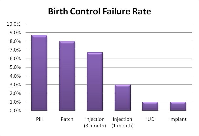 The 'Why' Behind Contraceptive Failure ~ New York Doctors