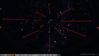 Radiant Geminidów i możliwe ich tory przy skierowaniu obserwatora ku południowo-wschodniej, południowej, południowo-zachodniej stronie nieba i okolicom zenitu (14.12.2017, godz. 02:00 CET).
