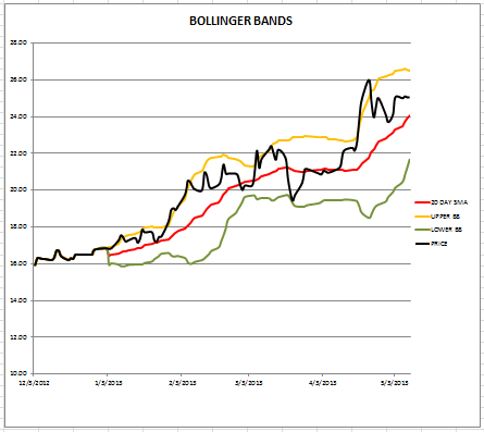 Bollinger bands spreadsheet