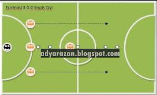olahraga ini semakin dikenal oleh masyarakat Indonesia Penjelasan Strategi dan Formasi Futsal Paling Lengkap