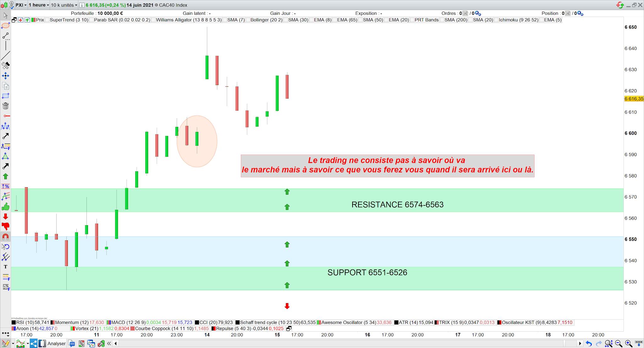 Bilan trading cac40 14 juin 21