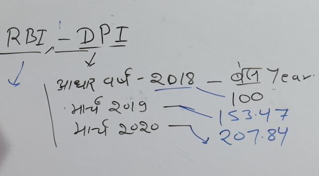 Digital Payment Index   RBI-DPI   Current Affair 2021 UPSC What Is Digital Payment Index ( DPI )Base Year Of Digital Payment Index DPIWhat Is DPI Score What Is DPI Score In 2018, 2019, 2020DPI ParametersDPI Sub Parameters newssapata