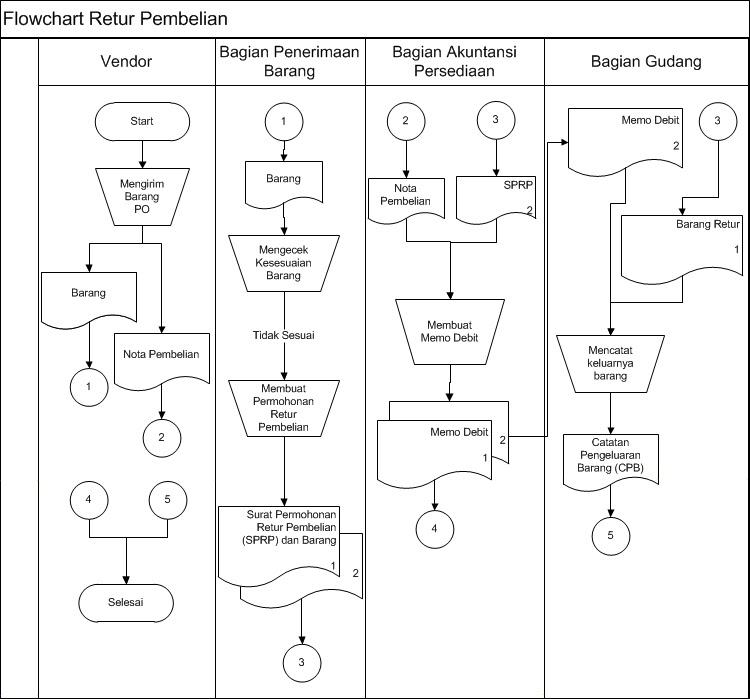 Contoh Flowchart Sistem Informasi Akuntansi Perusahaan Jasa Www