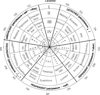 Многоосевая модель личностных расстройств Т.Миллона. Есть 5 экзистенциальных проявлений (I) личности как в норме (II), так и в форме психопатий (III)