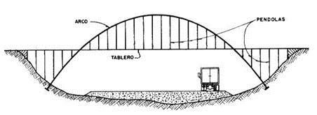 Puente arco de tablero intermedio