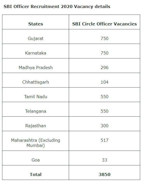 (SBI) STATE BANK OF INDIA  Officer Recruitment 2020 : Apply for 3850 Circle Officer Posts