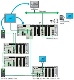 Easy diagnostics PLC Modicon M580.jpg