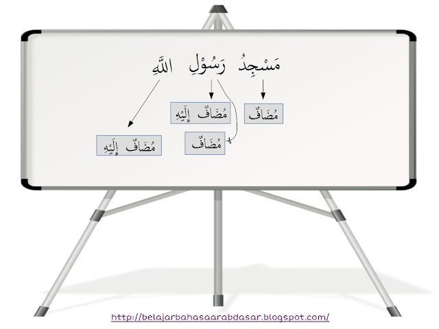 Contoh Kalimat Mudhaf dan Mudhaf Ilaihi - Beserta Contoh dari Al-Quran