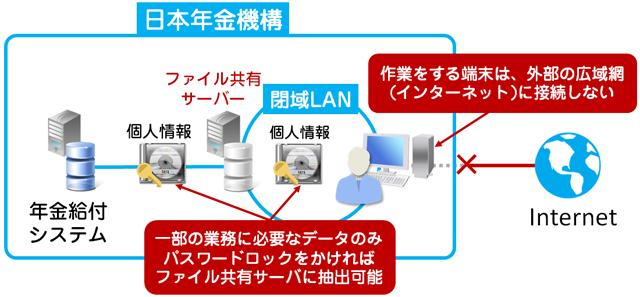 年金機構の業務システム構成図