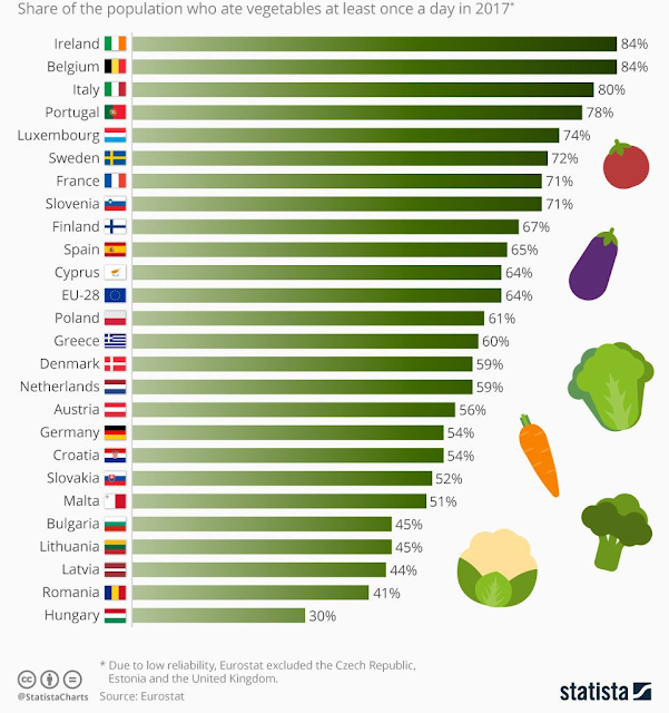 share german population vegetarian