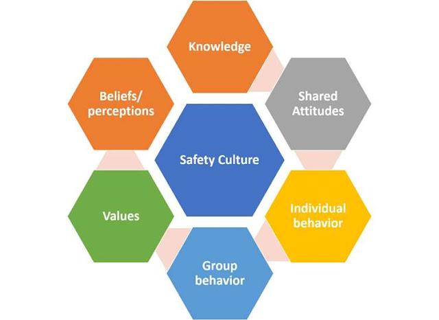 सुरक्षा संस्कृति की अवधारणा और इसके मूल्यांकन संकेतक