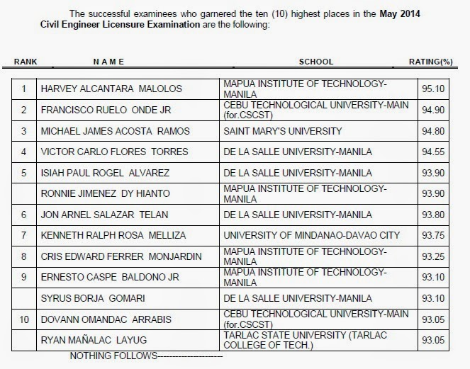 Mapua grad tops May 2014 Civil Engineering board exam