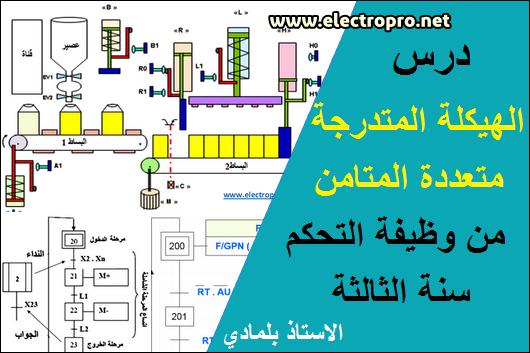 درس متمن متعدد الاشغولات من محور وظيفة التحكم سنة الثالثة هندسة كهربائية للاستاذ بلمادي