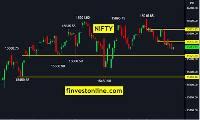 nifty price chart , finvestonline.com