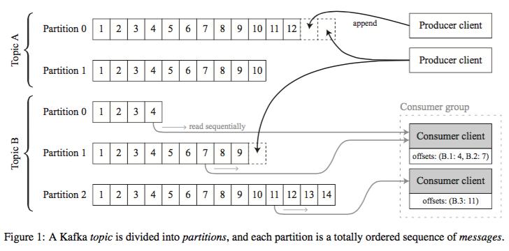 Metadata: Kafka, Samza, and the Unix Philosophy of
