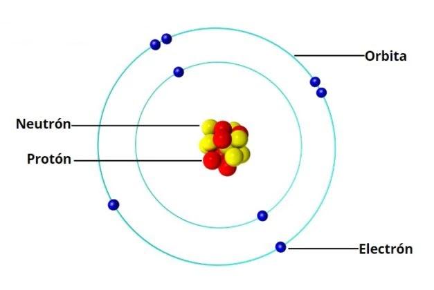 Modelo simplificado de una estructura atómica