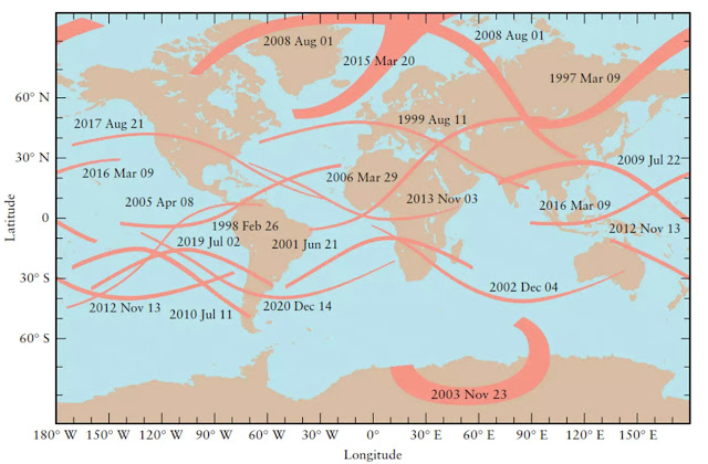 Figure 3-13 Eclipse Paths for Total Eclipses, 1997–2020 This map shows the difference eclipse paths for all 18 total solar eclipses occurring from 1997 through 2020. In each eclipse, the Moon's shadow travels along the eclipse path in a generally eastward direction across Earth's surface. (Eclipses Courtesy of Fred Espenak, NASA/Goddard Space Flight Center)