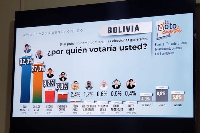"""Encuesta """"Tu Voto Cuenta"""": MESA sube dos puntos; EVO, uno; ORTIZ, uno; y CHI aparece con porcentaje de 6,8"""