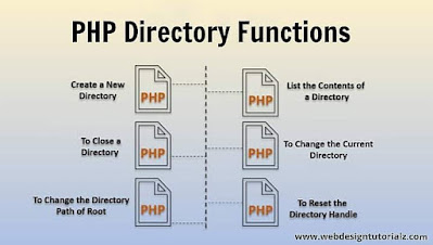 PHP Directory Functions