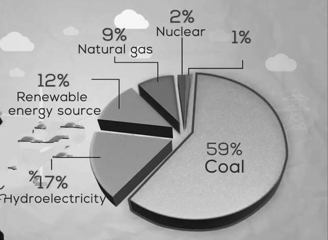 pie chart of electricity generation by different sources in India