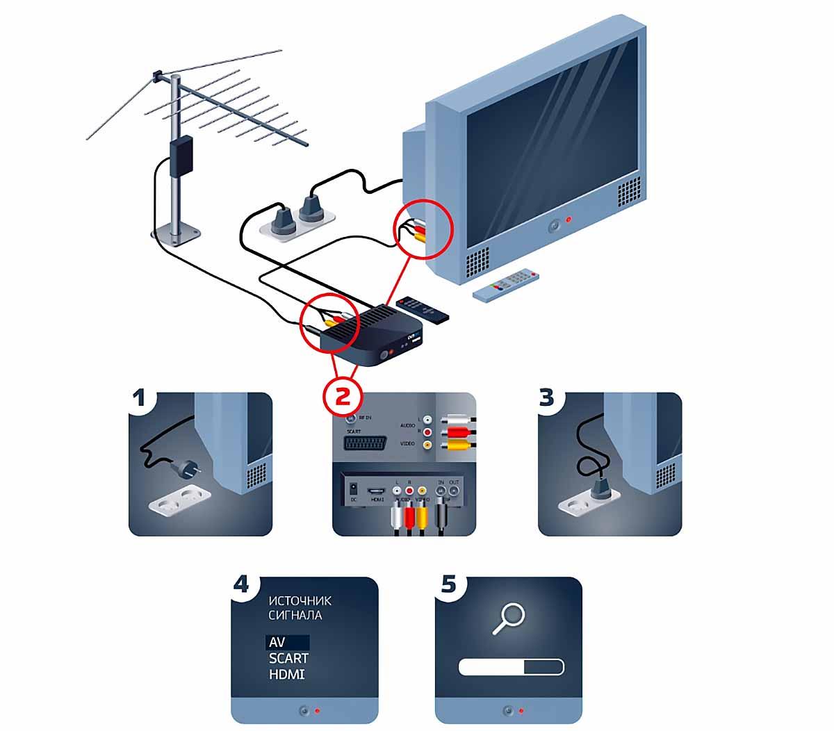 Как подключить приставку для цифрового ТВ