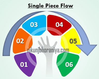Single Piece Flow Top Lean Tool