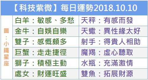 【科技紫微】每日運勢2018.10.10