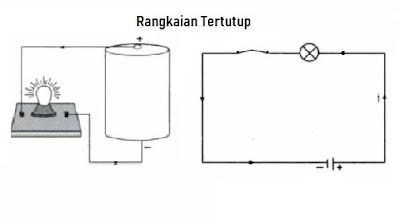 Arus Listrik dapat mengalir pada rangkaian tertutup