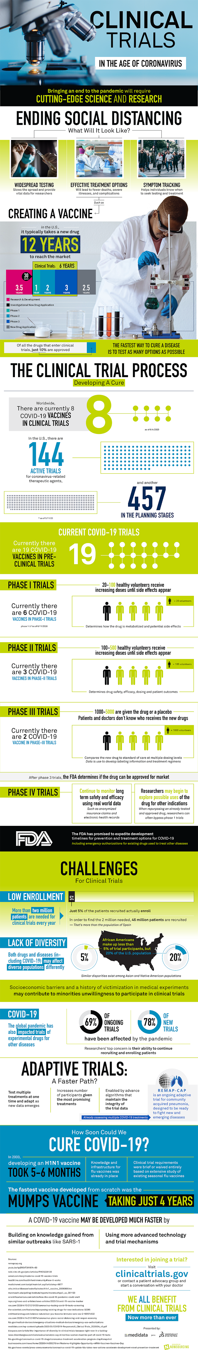 Clinical Trials In The Age Of Coronavirus #infographic