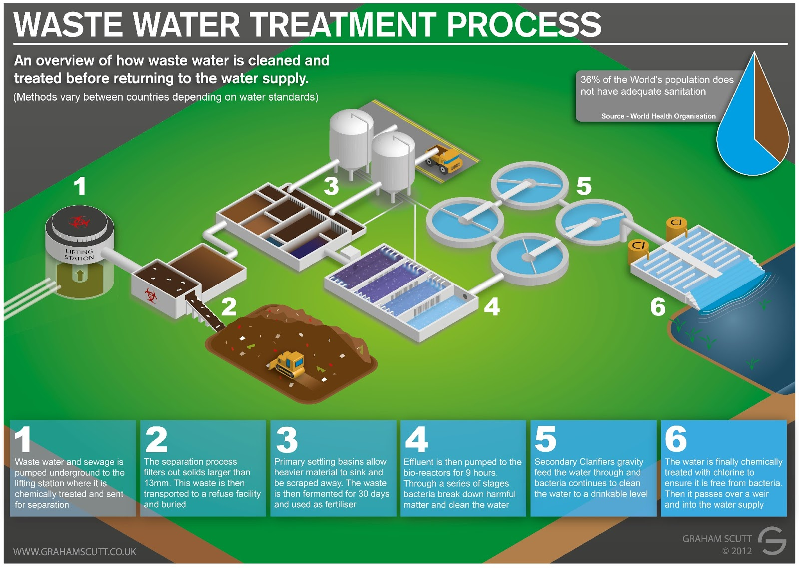 Water distribution plant guide