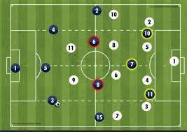 إحتلال الفراغ  أو التحرك نحو المساحات الفارغة للاعب
