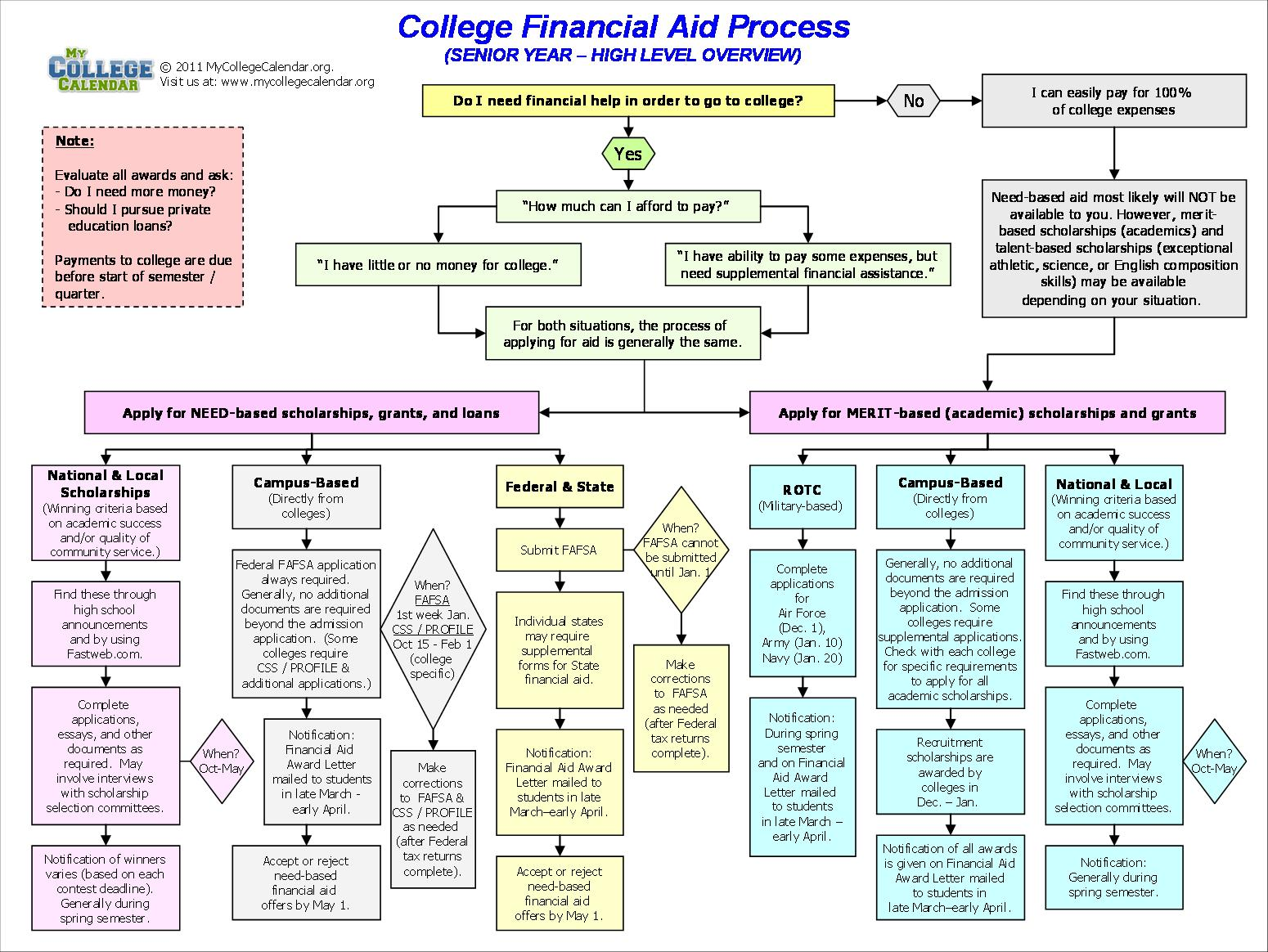 confusing process flow diagram xmtd temperature controller wiring filling out the fafsa ultimate guide